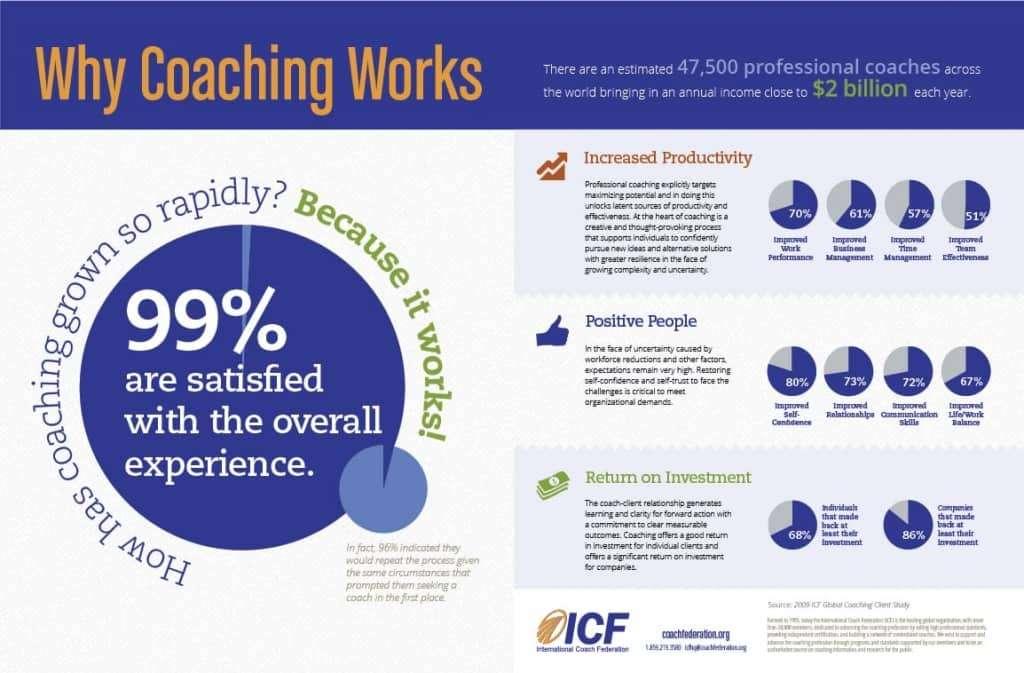 Business Coaching aziendale funziona