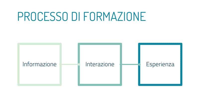 Formazione Manageriale Be one Lab